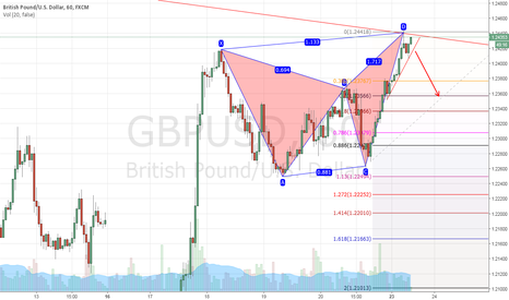 GBPUSD: GBPUSD CAN BE ANTISHARK PATTERN