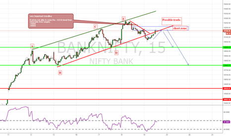 BANKNIFTY: intraday short setup