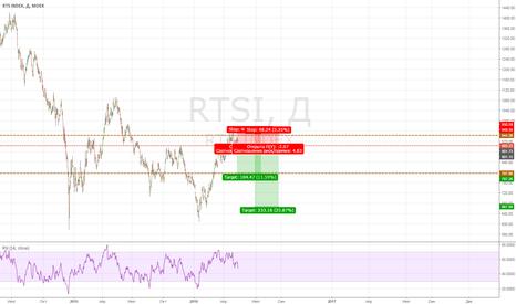 RTSI: RTS: следом за нефтью
