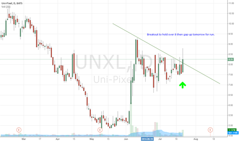 UNXL: $UNXL breakout if it holds over 8