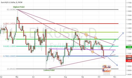 EURUSD: Possibilities on EUR/USD