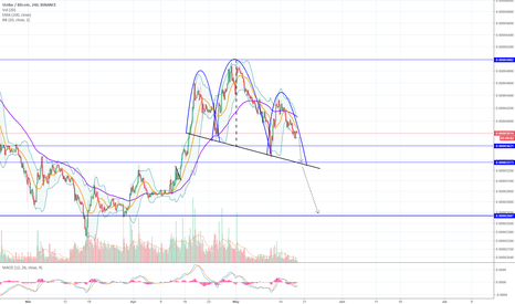 XLMBTC: Stellar head and shoulders