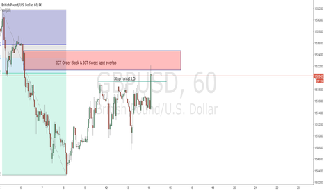 GBPUSD: Short GBPUSD at London Open