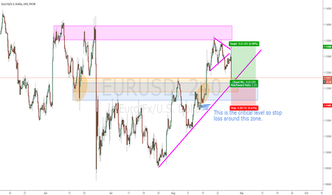 EURUSD: EURUSD: Long because of channel bot/previous support retest