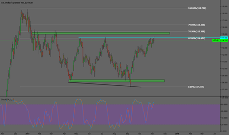 USDJPY: Eyes On USDJPY this week