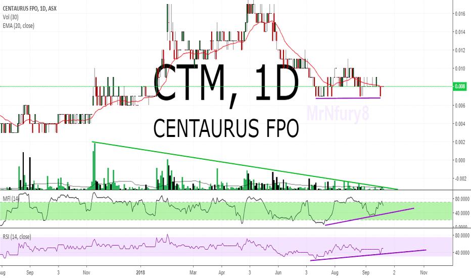 CTM: $CTM $0.008