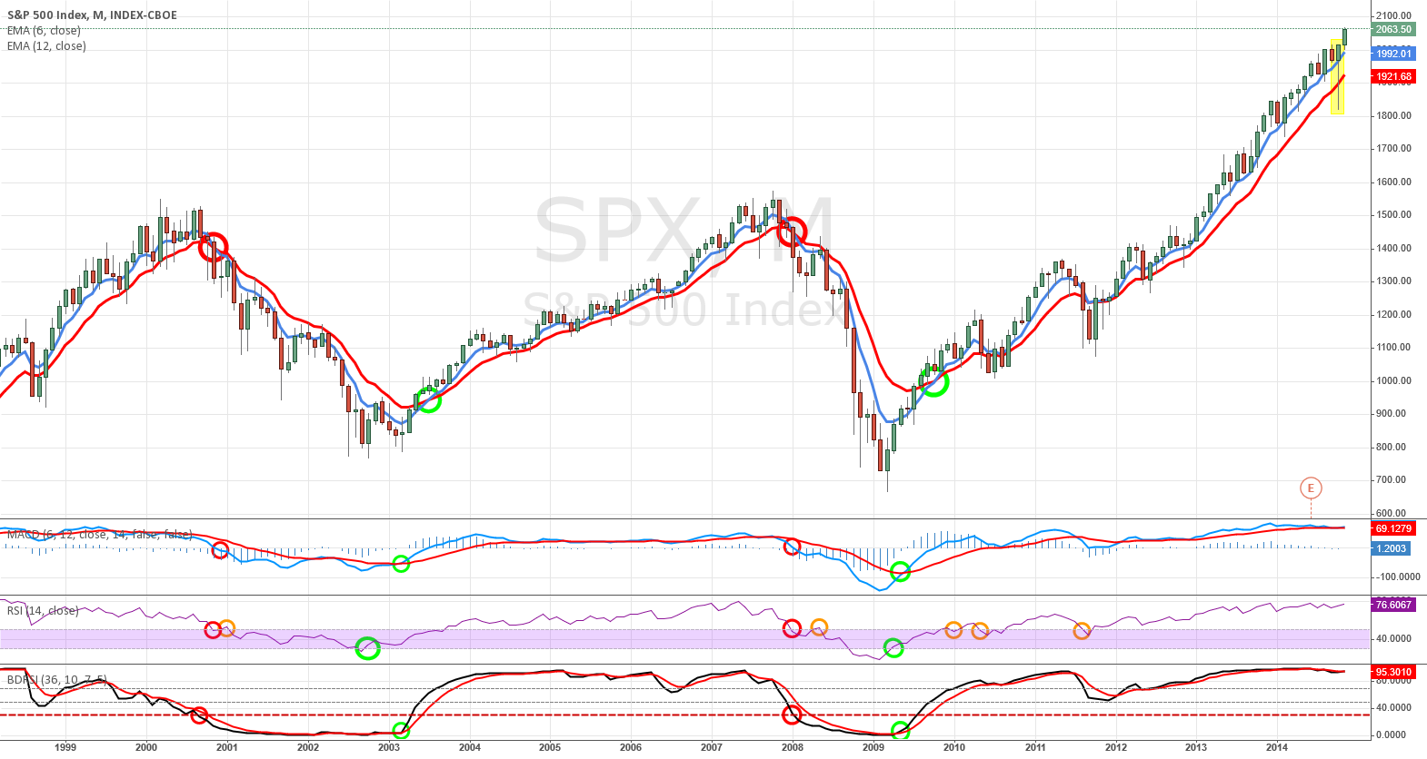 Technical Indicators for Long-term Market Timing for SP:SPX