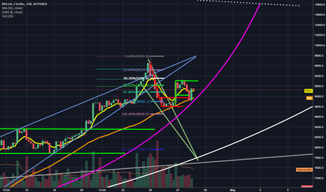 BTCUSD: BTC forms another higher low; double bottom trajectory adjusted