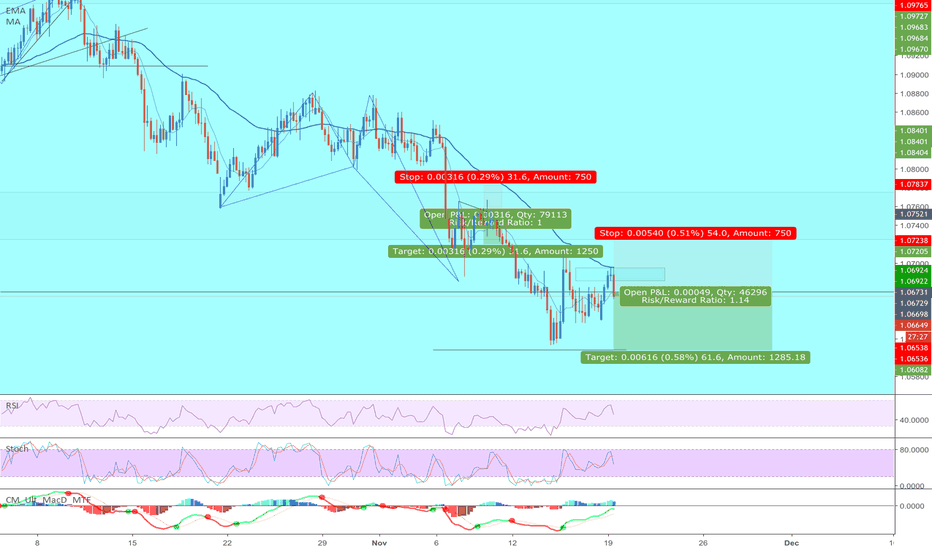 AUDNZD: [AUDNZD] Bearish trend continuation after 2 candle pullback