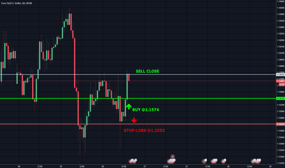 EURUSD: Trade with >70% probability: SELL close@ 1,1595