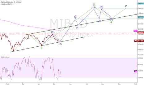 MIB: Strong Buy FTSE MIB