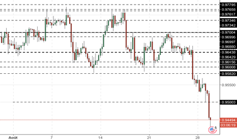 USDCHF: USD/CHF : l'analyse des vagues