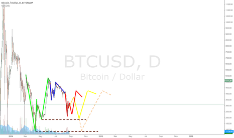 BTCUSD: Bitcoin is repeating the same pattern?