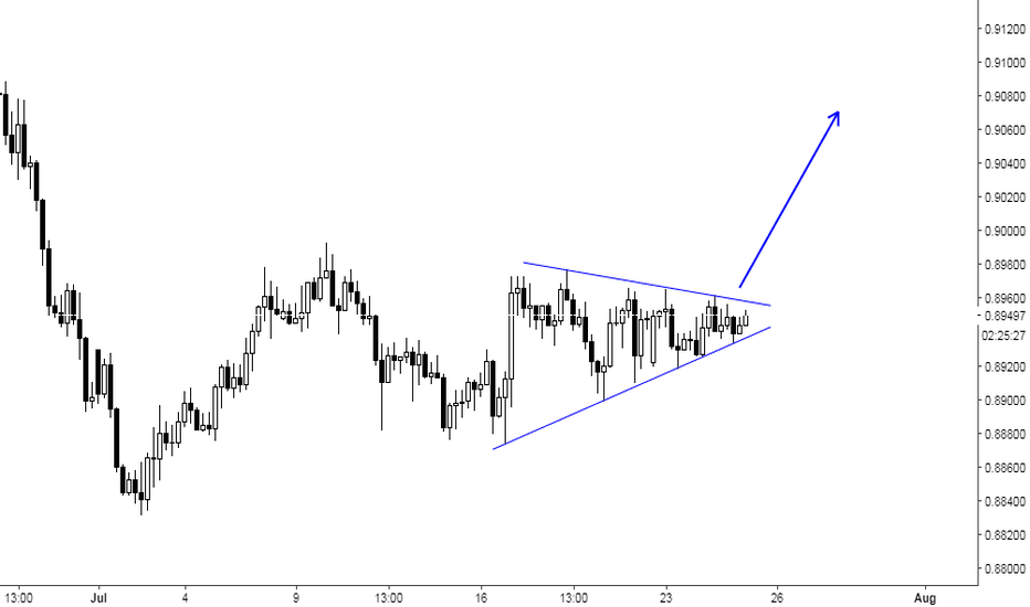 NZDCAD: NZDCAD - amazing triangle
