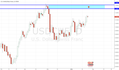 USDCHF: USDCHF Supply - Counter Trend Trade