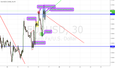 EURUSD: Euro and Us Dollar