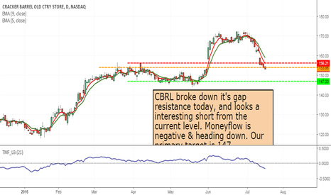 CBRL: CBRL- Short from current level, target 147 & lower