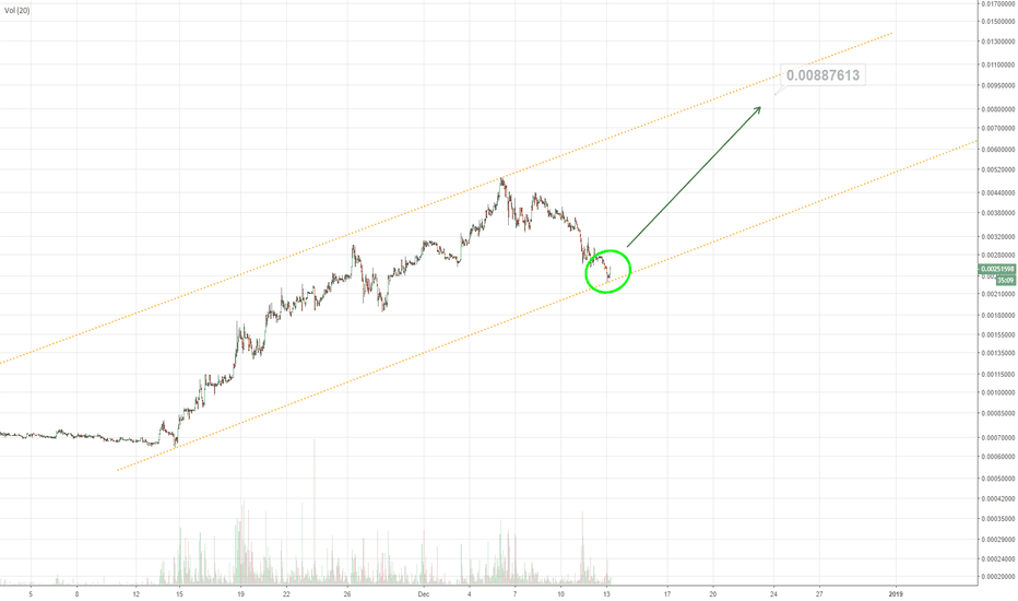 FCTBTC: Medium term channel setup