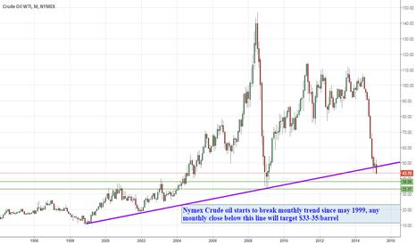 CL1!: WTI breaks monthly trend line since 1999