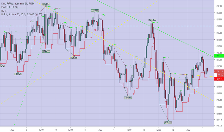 EURJPY: Trend Since Tuesday