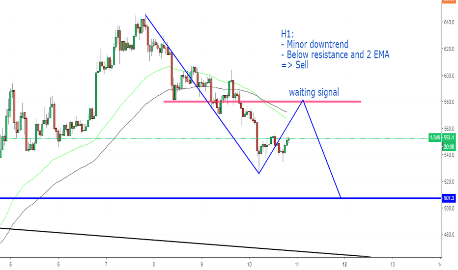 BCHUSD: BCHUSD, Sell on H1.