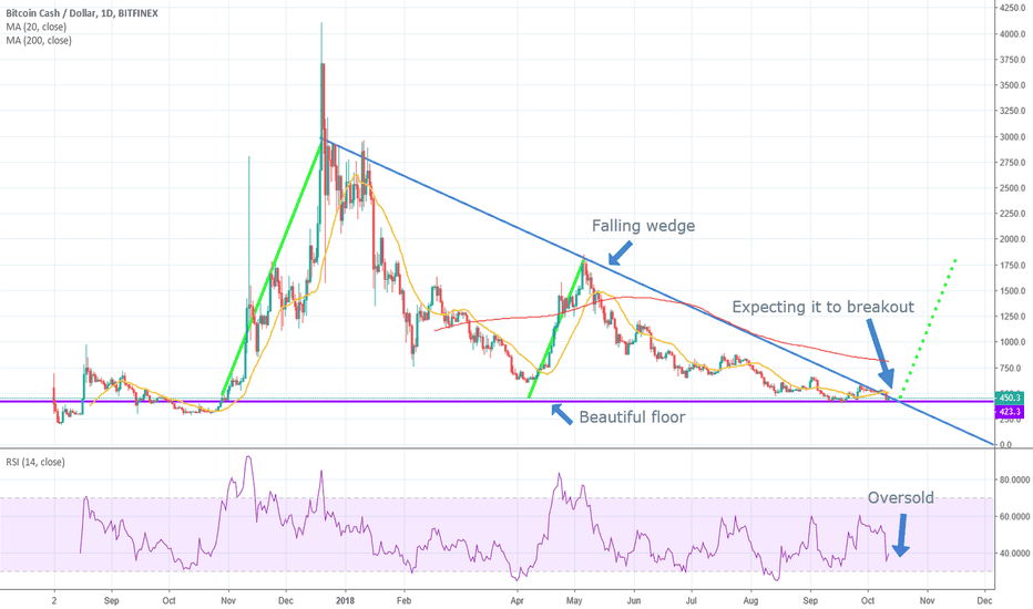 BCHUSD: BCH falling wedge. Doesn't get any better than this.