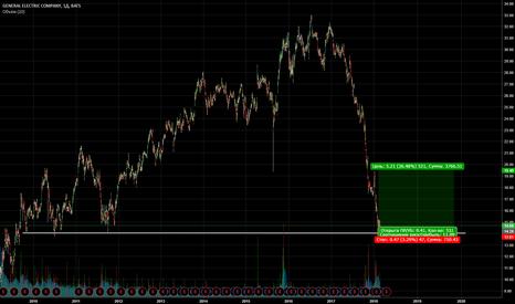 GE: Покупка General electric