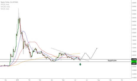 XRPUSD: XRP/USD - Trading Opportunities