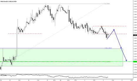 GBPUSD: GBPUSD - An Intraday Short Idea