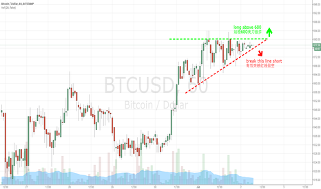 BTCUSD: waiting for the trade