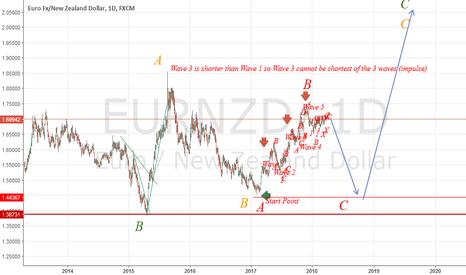 EURNZD: EUR/NZD Short opportunity !