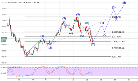 DXY: DXY Is the correction in?