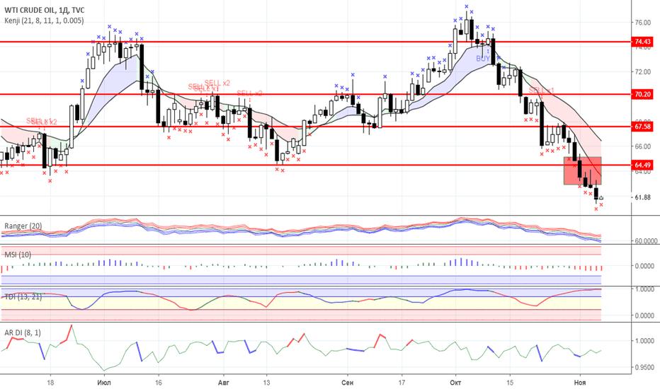 USOIL: Диапазонная торговля: Нефть и Золото на 07.11.2018 года