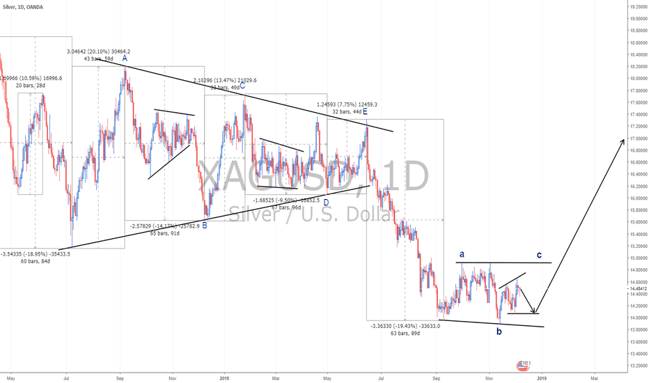 XAGUSD: You need to have Silver on your portfolio