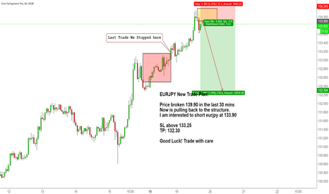 EURJPY: EURJPY New Trade Plan: Sell the structure pull back