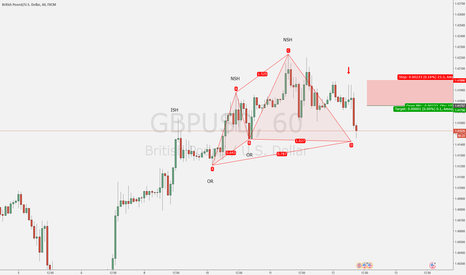GBPUSD: HELP What should I do ?