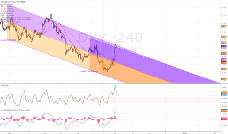 DXY: Dollar is at the top of it's range.