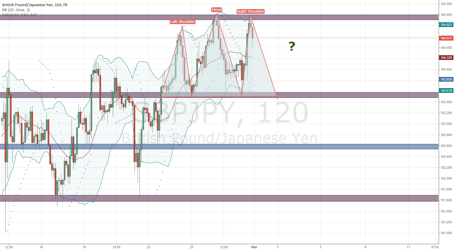 H&S GBP/JPY 120