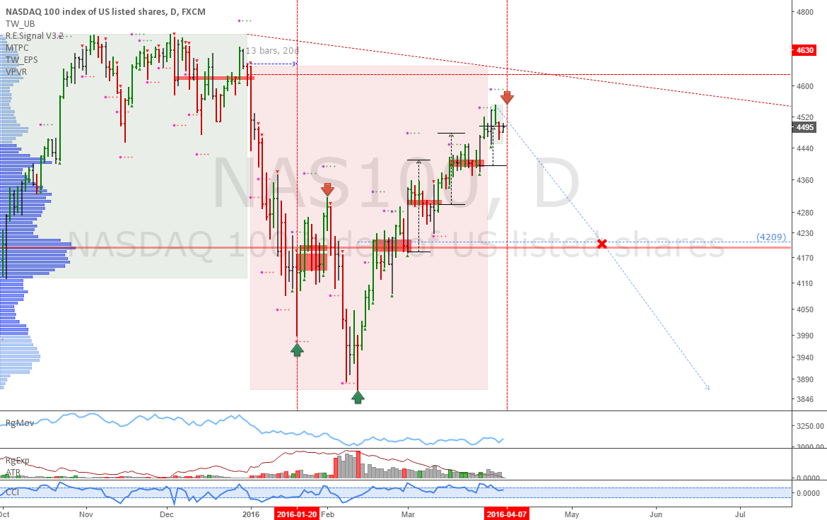 NASDAQ: Last uptrend signal expires tomorrow