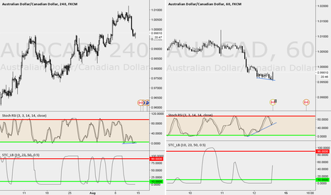 AUDCAD: AUD/CAD: BUYING ON BULLISH DIVERGENCE