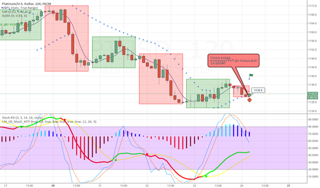XPTUSD: Platinum entry point in the position PUT