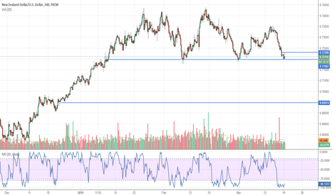 NZDUSD: A free fall is expected for NZDUSD