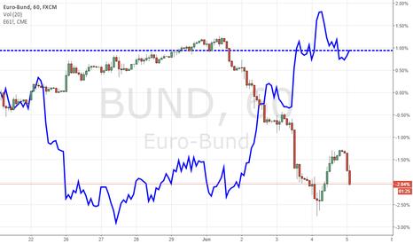 BUND: Bund-Euro Carry Trade