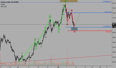ETHUSD: The end of the correctional wave C