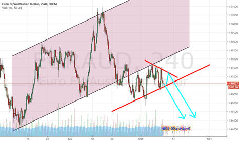 EURAUD: EUR / AUD will fall now or later,  Short