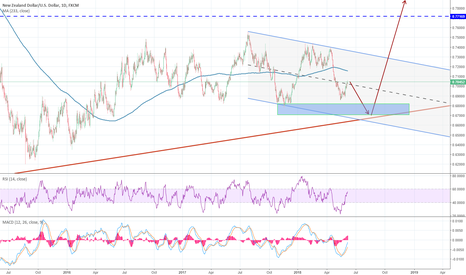 NZDUSD: NZDUSD shorterm to new low before bouncing back to 0.77