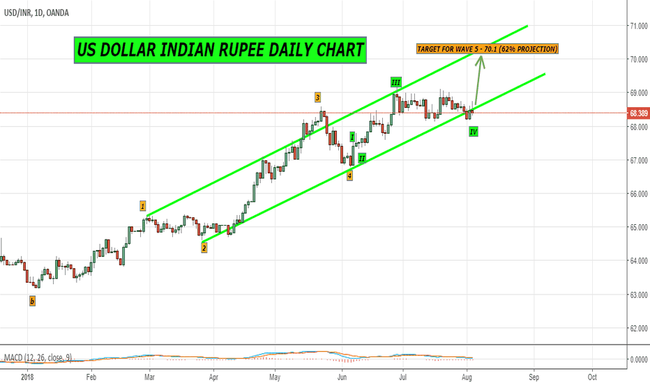 USDINR: US DOLLAR INDIAN RUPEE ELIOTT WAVE DAILY CHART