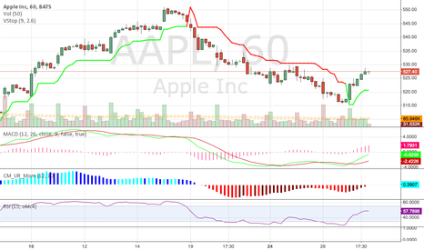 AAPL: V. stock on 1hr seems pretty darn nice guide.