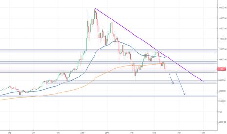 BTCUSD: BTC/USD - Druck nach unten bleibt weiterhin bestehen