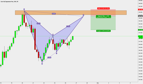 EURJPY: EURJPY 4HR Chart Set up Bat Pattern